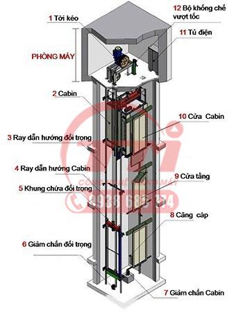 Các bộ phận chính của phần cơ khí thang máy